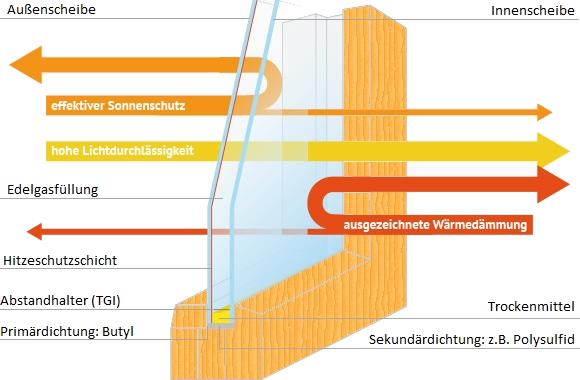 Sonnenschutzglas-Infografik